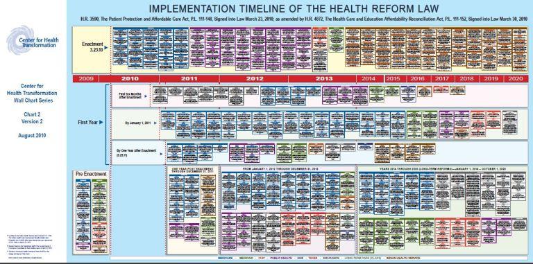 http://thepatriotstrumpet.files.wordpress.com/2011/01/center-for-health-transformation-chart-2.jpg