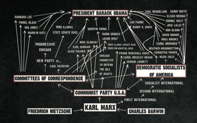 Marx Chart.2