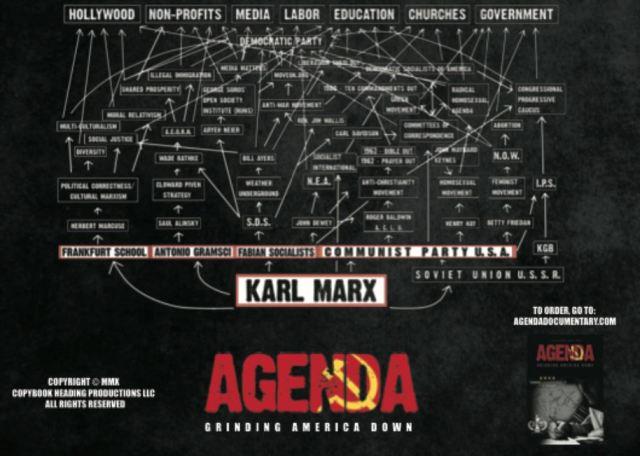 Marx Chart.3