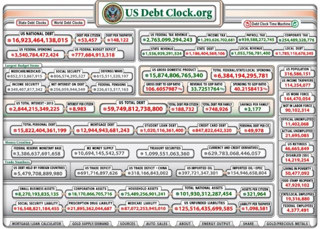 U.S. Debt Clock
