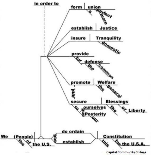 Constitution.Preamble.Diagram